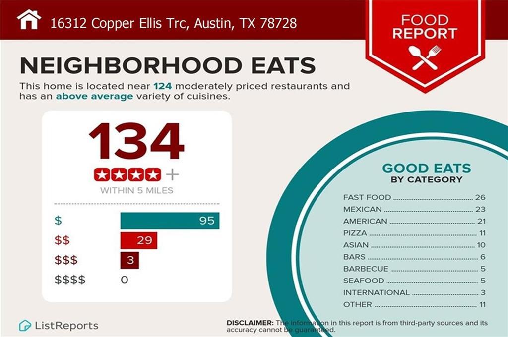 Closed | 16312 Copper Ellis Trace Austin, TX 78728 21
