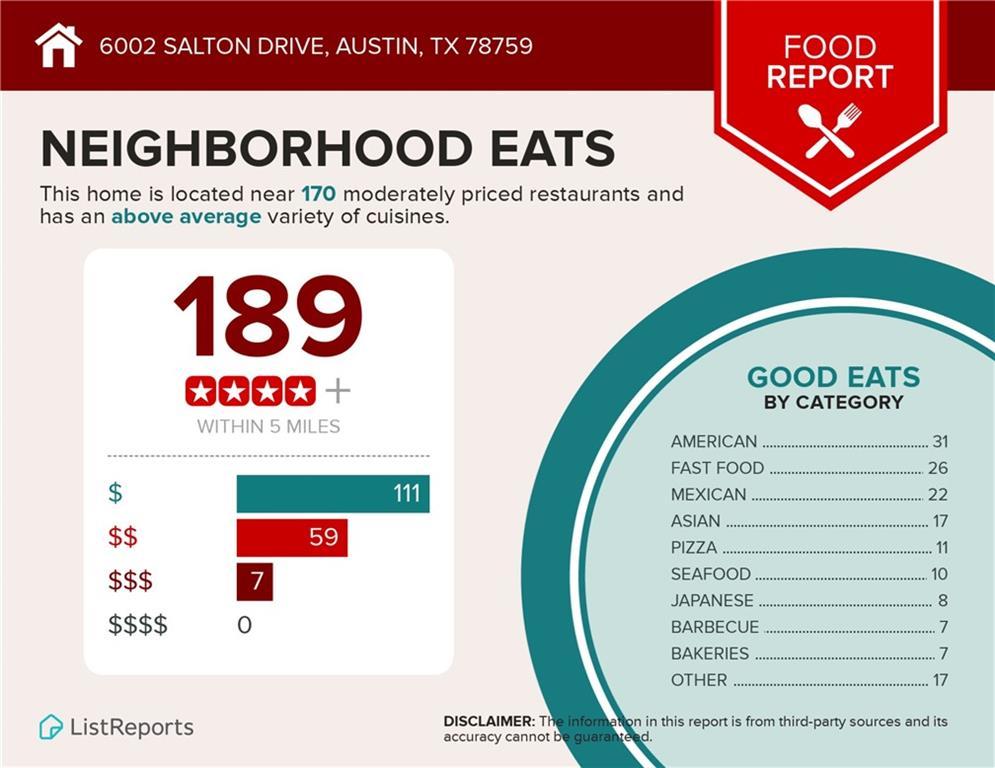 Active   6002 Salton Drive Austin, TX 78759 22